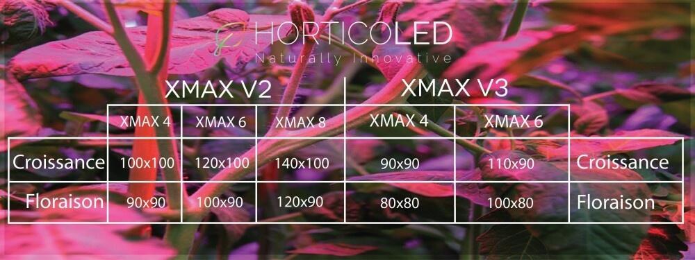 XMAX V2 led horticole
